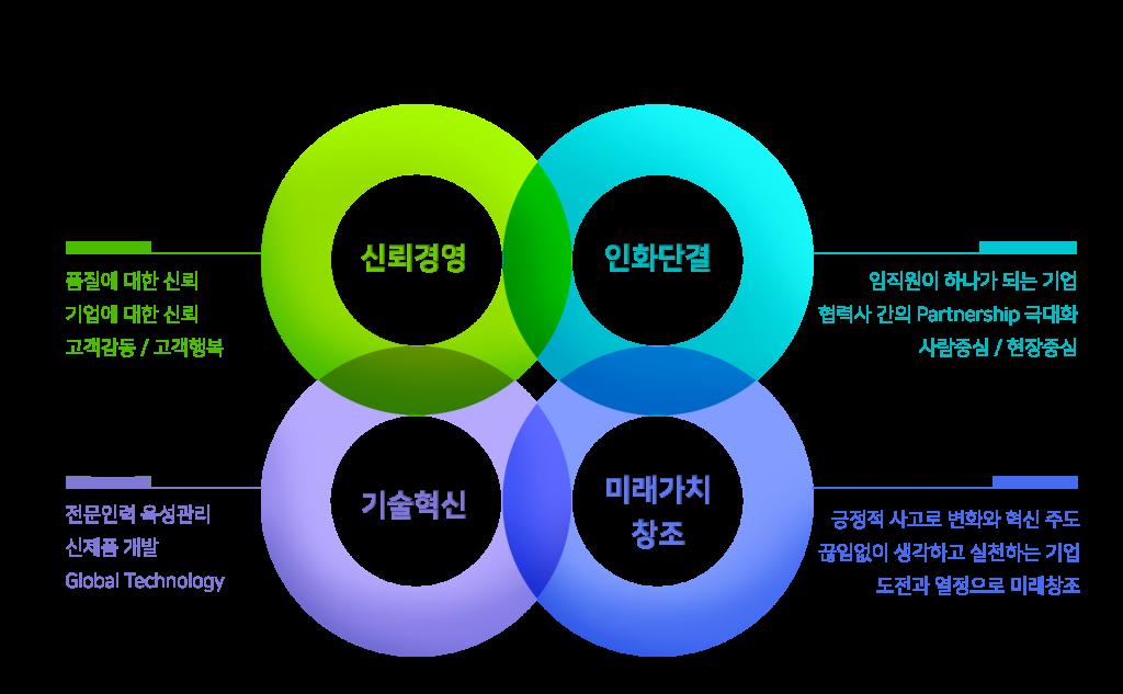 경영핵심-휀스종류-철망-울타리-팬스-담장-fence-현대휀스개발